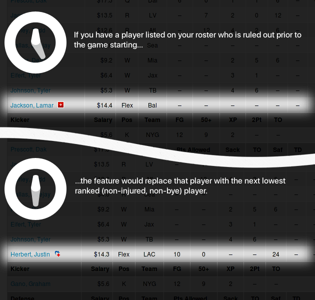 If you have a player listed on your roster who is ruled out prior to the game starting, the feature would replace that player with the next lowest ranked player.
